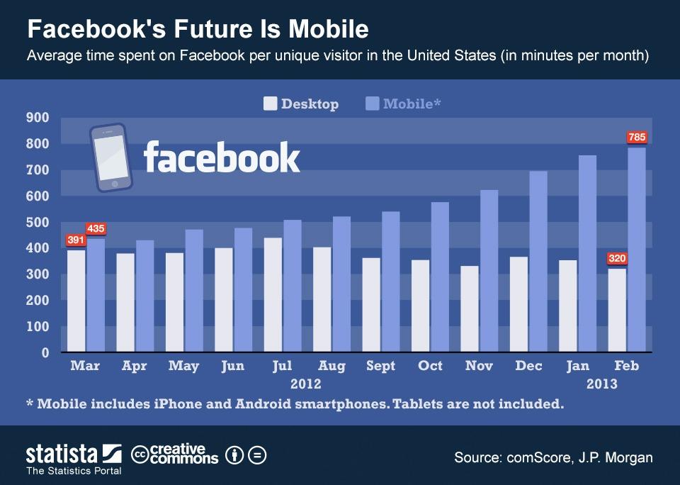 facebook-es-movil