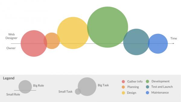 6 Process of Successful Website Design and Development 2017