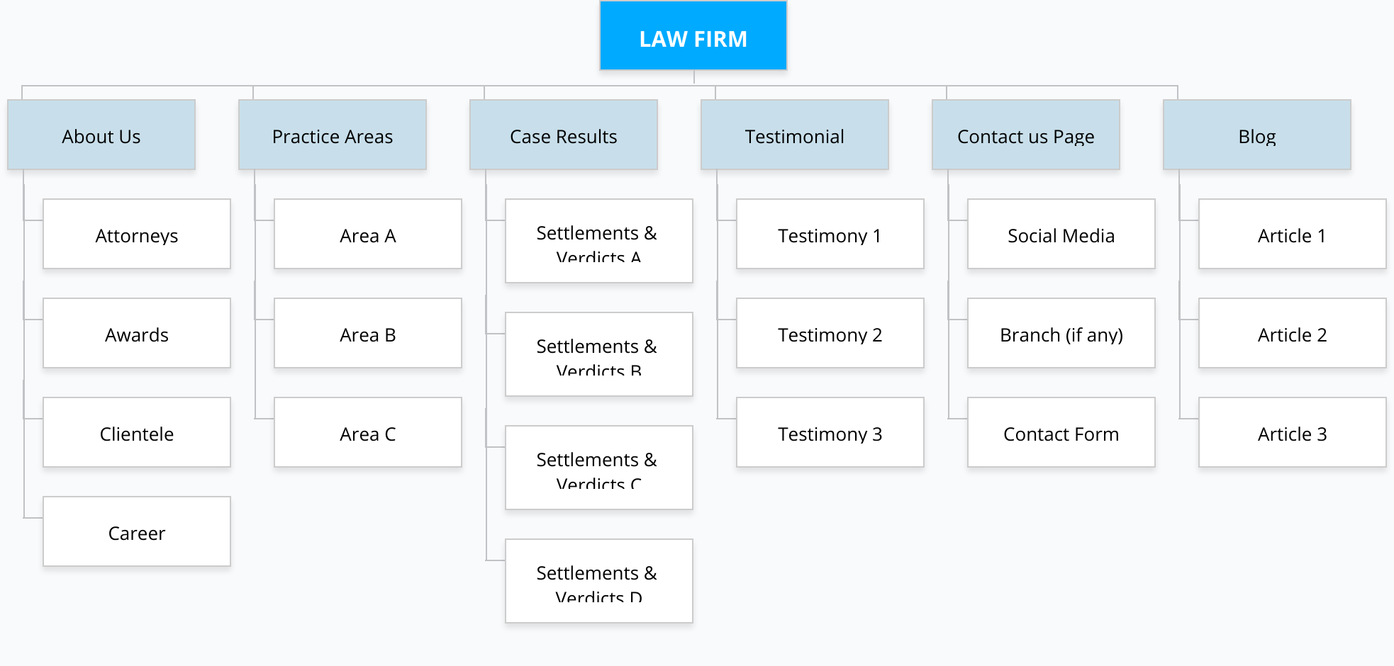 web design for lawyers_sitemap
