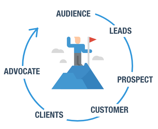 The New Marketing Funnel for B2B 5
