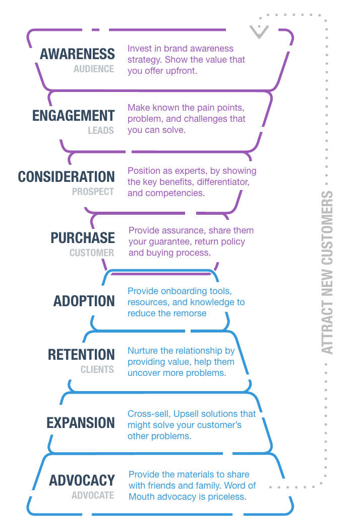 The New Marketing Funnel for B2B 4