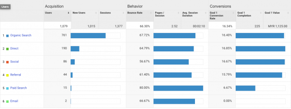 8 Super Numbers in Google Analytics for Beginners [Easy] 9
