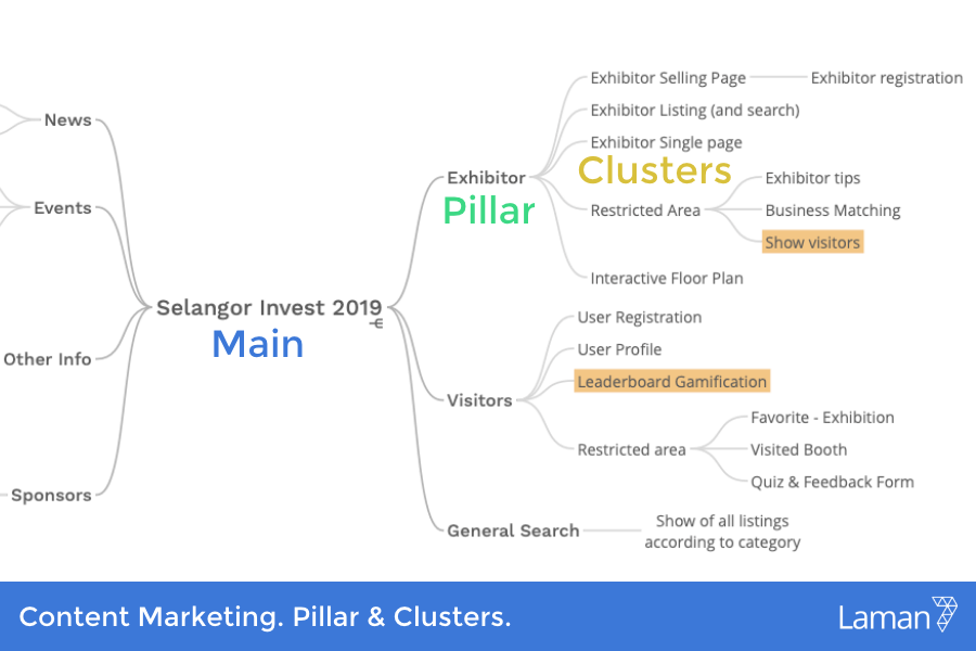Marketing During Covid-19. Content Pillar and Clusters