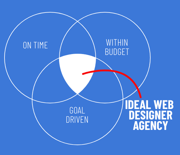 11 Tips to Choose Web Designer Agency [Free Excel Template] 6