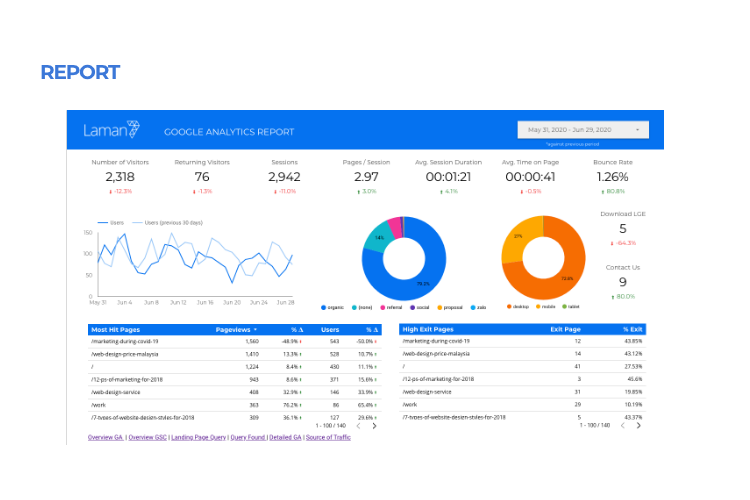 5D Web Design Process: Increase User Engagement and Profit 2