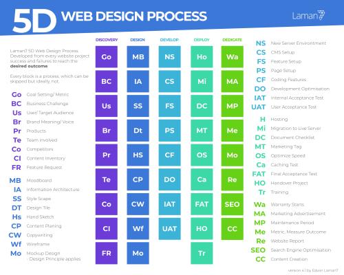 5D Web Design Process: Increase User Engagement and Profit 1